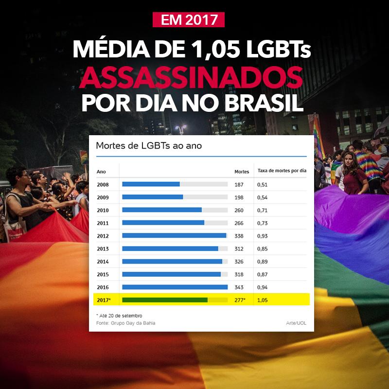 LGBTS ASSASSINADOS - Brasil registra recorde de LGBTs mortos em 2017: média é de 1,05 por dia