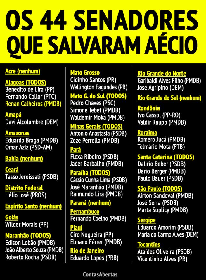 22519544 1527719890647902 57085377713268492 n - Senadores votam e salvam Aécio Neves