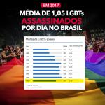 Brasil registra recorde de LGBTs mortos em 2017: média é de 1,05 por dia