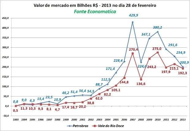 clip2014 01 02at12.34.01 - Petrobrás valia U$ 15,4 bilhões em 2002 antes de Lula. Em 2014 valia R$ 214 bilhões